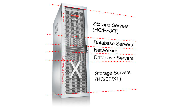 Exadata X8: extreme performance and reliability in the